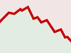 Grafik mit einer stilisierten Datenkurve